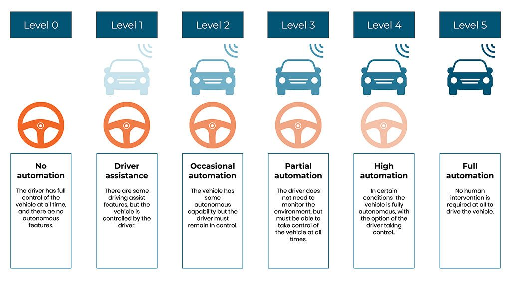 5 Levels Of Autonomous Vehicles